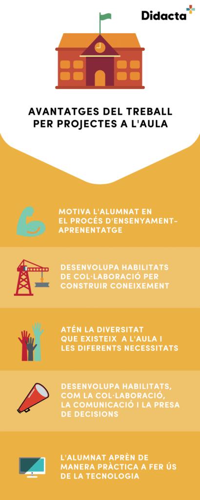 El treball per projectes infografia