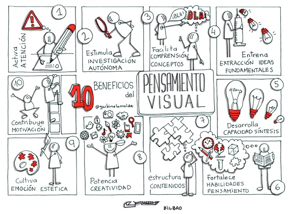 GarbineLarralde beneficis Visual Thinking